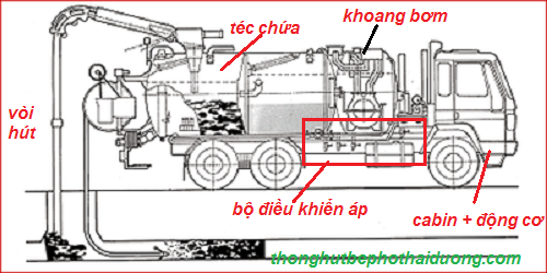 cấu tạo xe hút bể phốt