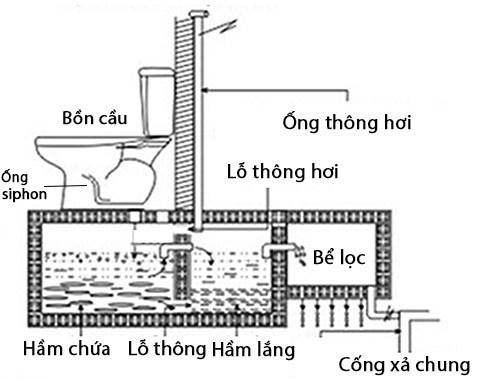 Cách lắp ống thông hơi